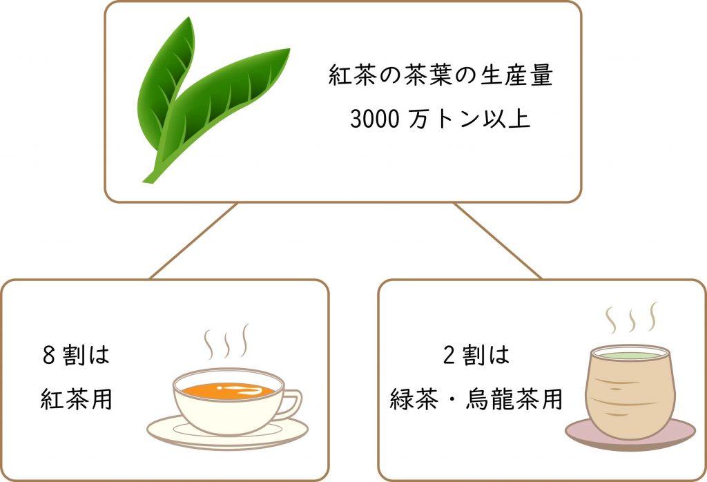 紅茶の茶葉の生産量